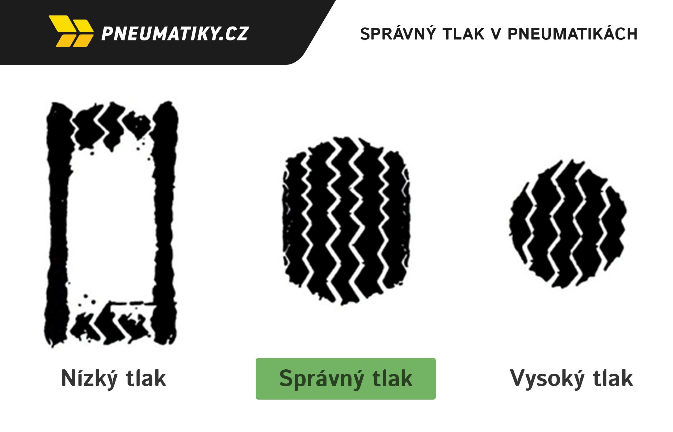 Správný tlak v pneumatice