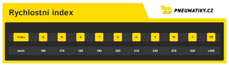 Rychlostní index - přehledná tabulka rychlostních indexů