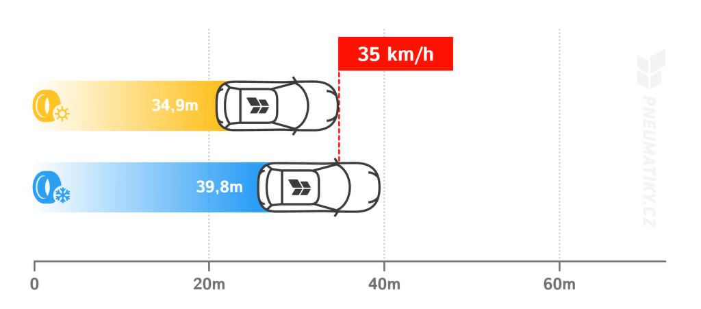 Brzdná dráha při 100 km/h (beton, sucho, -5 °C).