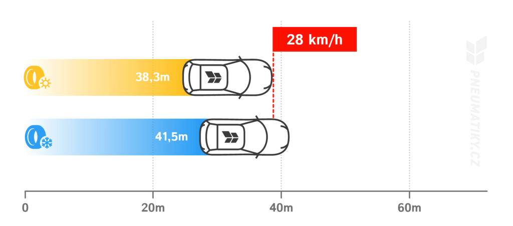 Brzdná dráha při 100 km/h (beton, mokro, +5 °C).