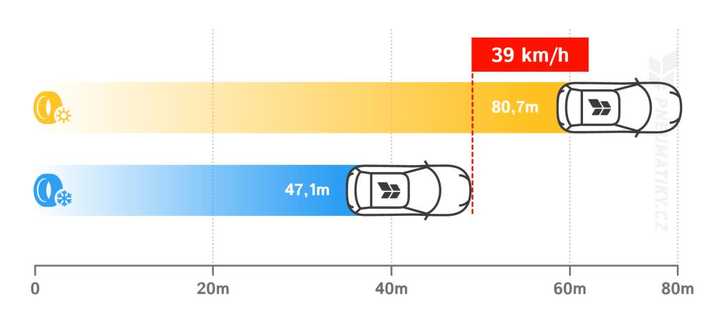 Brzdná dráha při 60 km/h (sníh, zledovatělý sníh, -1 °C)