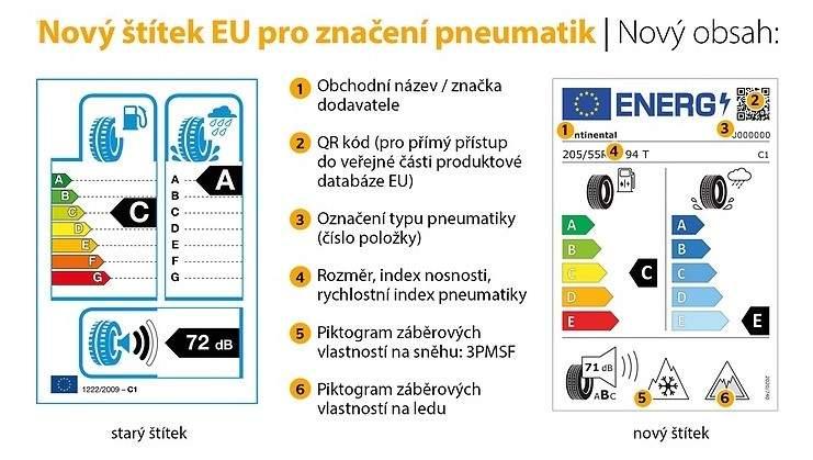 Nová podoba EU štítku platná od 1. května 2021 a význam jednotlivých symbolů