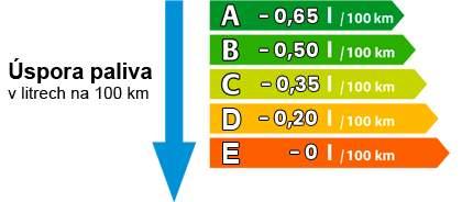info-grafika_spotreba-paliva-kategorie_nove
